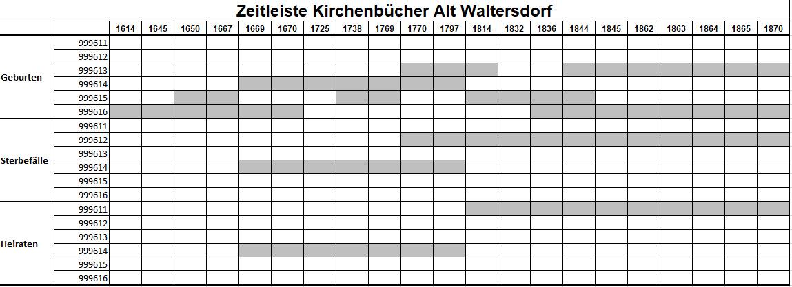 KB Altwaltersdorf